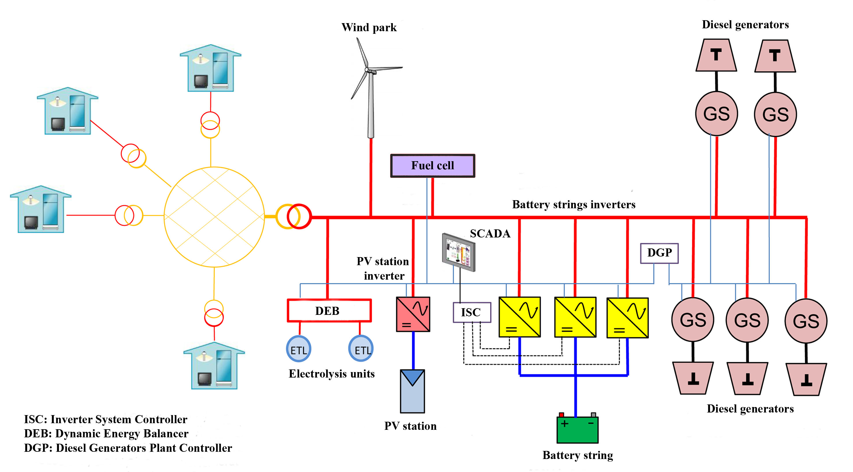 e Learning Hybrid power plants for electricity production